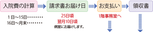 shiharai